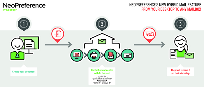 Neopost has added a hybrid mail option to its NeoPreference cloud-based multi-channel communications solution for small and medium-sized enterprises (SMEs).