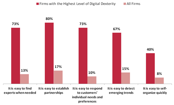 The key to business success in the twenty-fist century is digital dexterity, Capgemini Consulting claims in a new report produced in collaboration with MIT Center for Digital Business.