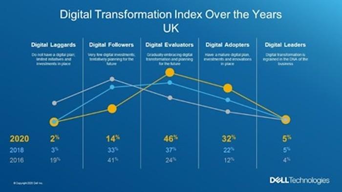 dell digital transformation